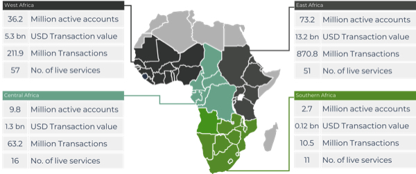 Neobanking apps Africa Market Map 2019