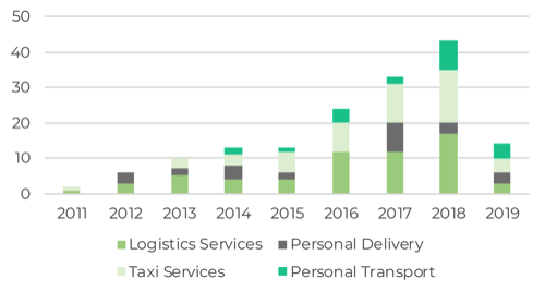 Graph showing number of logistics tech companies founded by year Africa
