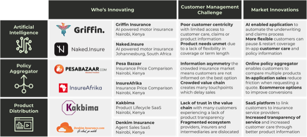 InsureTech business models East Africa