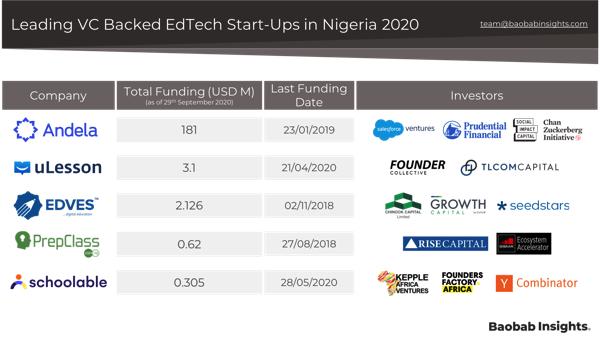 Top 5 EdTech Raises in Nigeria in 2020