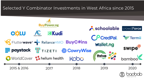 Y Combinator West Africa Investments Q1 2020