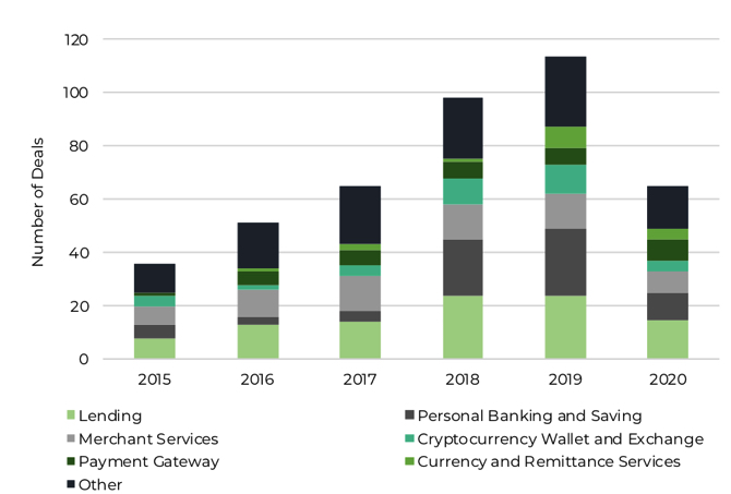 graph showing fintech funding since 2015 by service