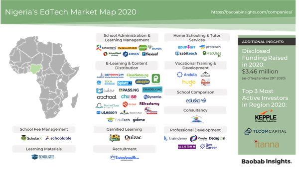 50 EdTech Companies in Nigeria