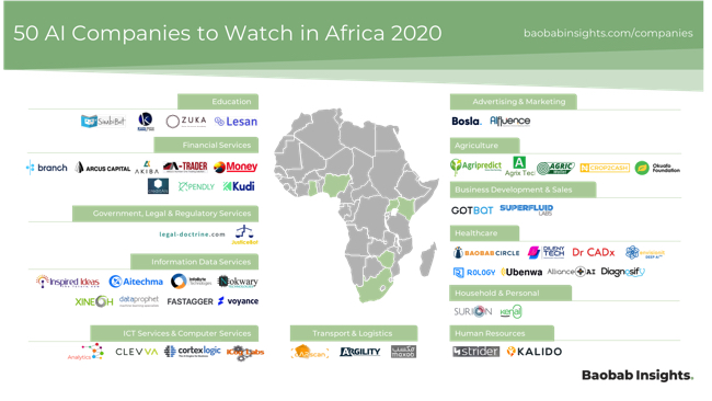 Map of 50 African AI Companies in 2020