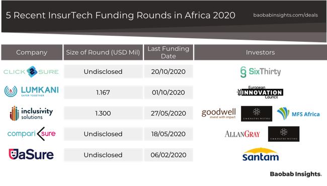 InsurTech Africa - 5 recent funding rounds 2020