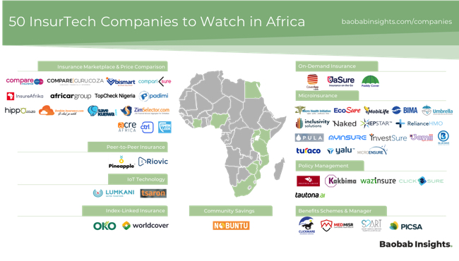 InsurTech Africa - 50 Ones to Watch 2020