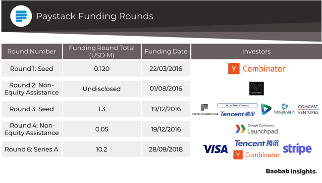 Paystack funding rounds and investors