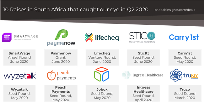 10 venture capital raises in Q2 2020 South Africa