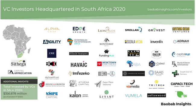 South Africa VC Investors Market Map