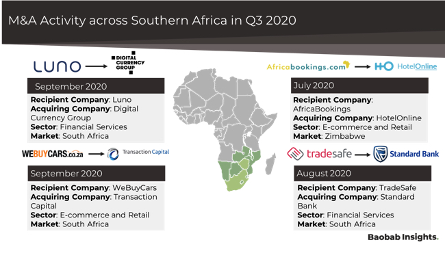 Southern Africa FinTech Mergers and Acquisitions