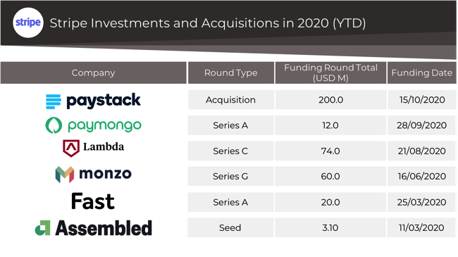Stripe investments and acquisitions in 2020