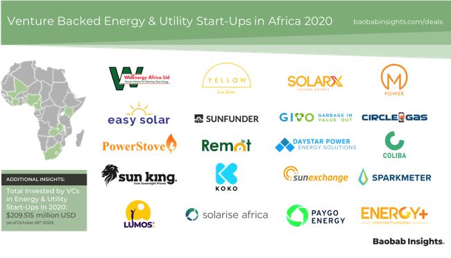 20 Venture Backed CleanTech start-ups in Africa in 2020