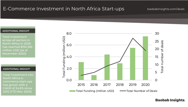 Venture Backed investment in North Africa E-Commerce 2020