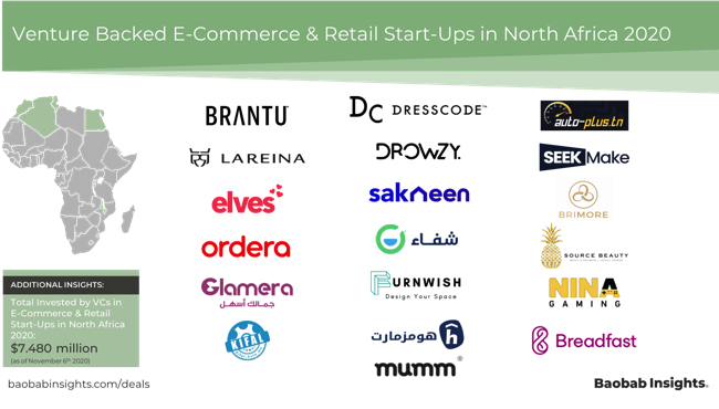 Venture backed North Africa Ecommerce Startups 2020