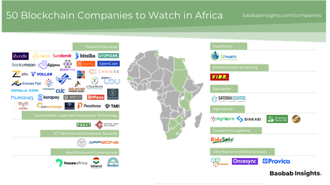50 blockchain and cryptocurrency companies to watch in Africa
