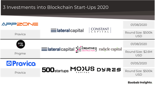 3 blockchain investments in africa 2020