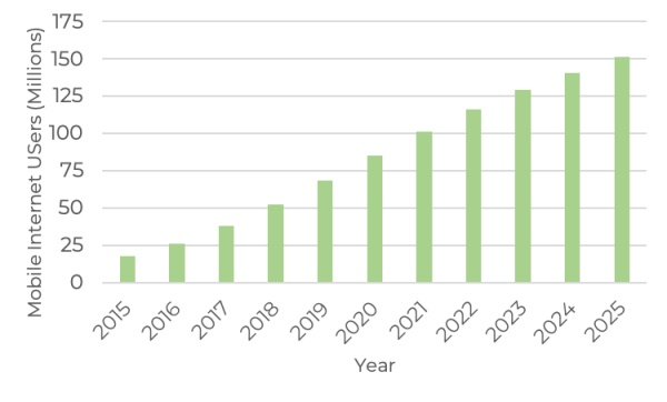 Graph of projected mobile internet users in Nigeria