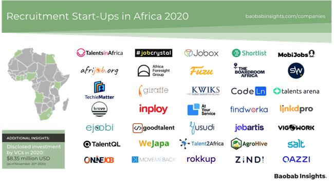 35 Africa Recruitment Technology companies Market Map