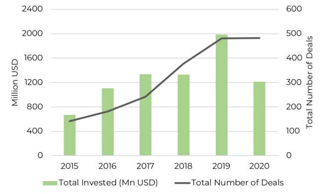 Africa start-up funding number of deals and amount invested graph from 2015 to 2020