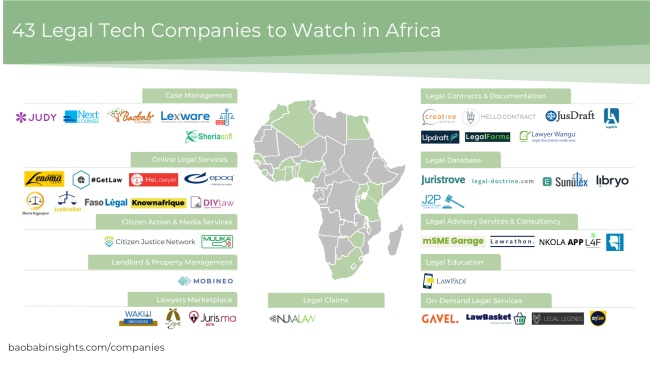 43 LegalTech companies in Africa in 2020