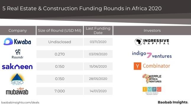 PropTech Africa 5 VC raises 2020