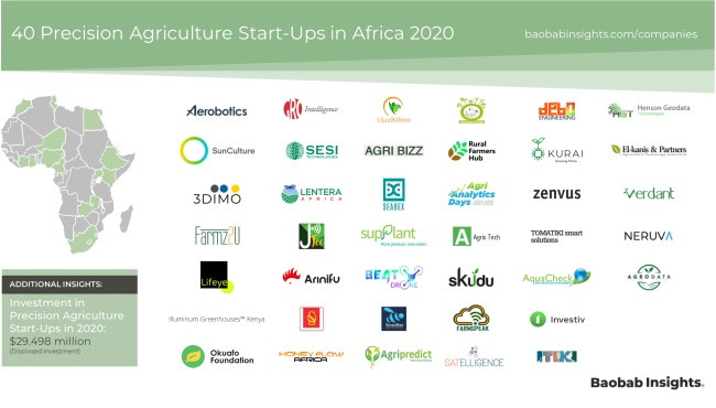 40 Precision Agriculture Companies Market Map