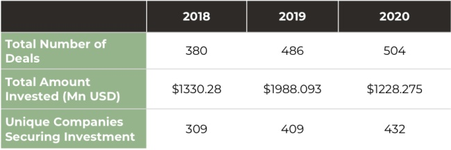 Table showing Africa Tech funding data from 2018 to 2020