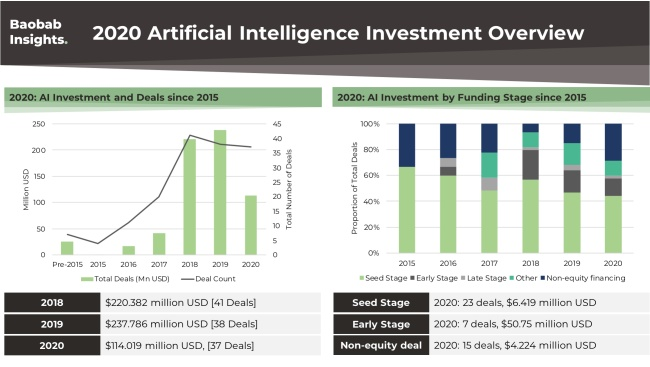 AI Healthcare Funding Africa