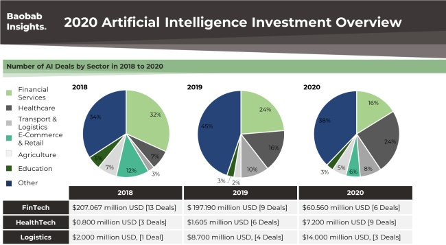 AI Funding by Sector Africa 2020