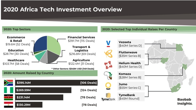 Africa Tech Investment Map 2020