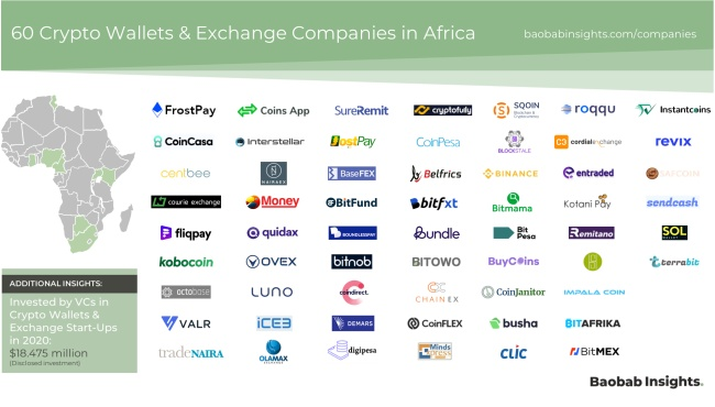 cryptocurrency africa start-up market map