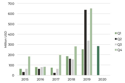 Q1 2020 Tech Investment Africa Graph