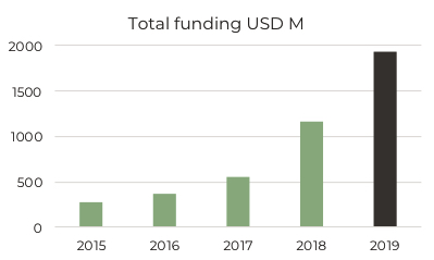graph of investment 2019 in africa tech
